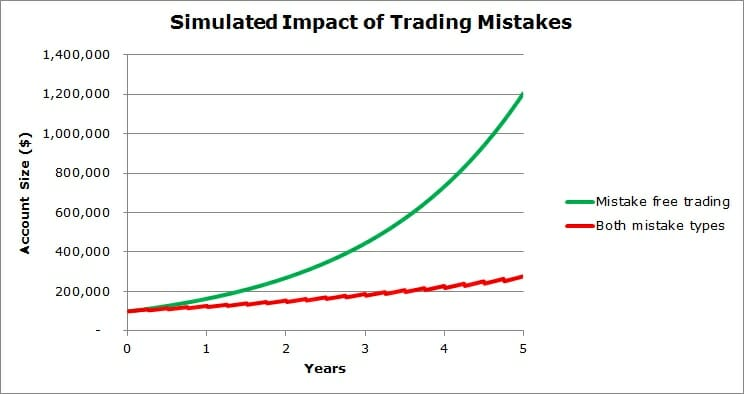 Eliminate Trading Mistakes to Accelerate Returns│Trading Mistake Example - Compounding Mistakes