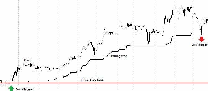 Trend Following System Components │ Example Winning Trade From A Trend Following System