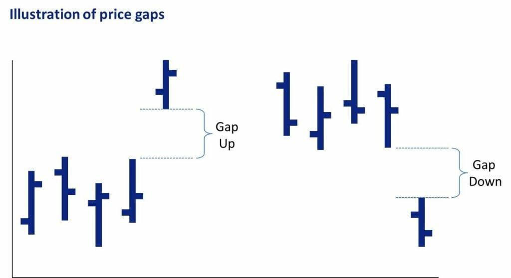 Small Cap Trading Plan Secrets - Price Gaps
