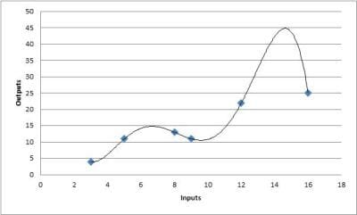 Learn Stock Trading: Curve Fitting - Complex Equation Representing Curve Fitting