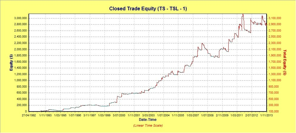 Trading Signal Beliefs – Example System Closed Trade Equity
