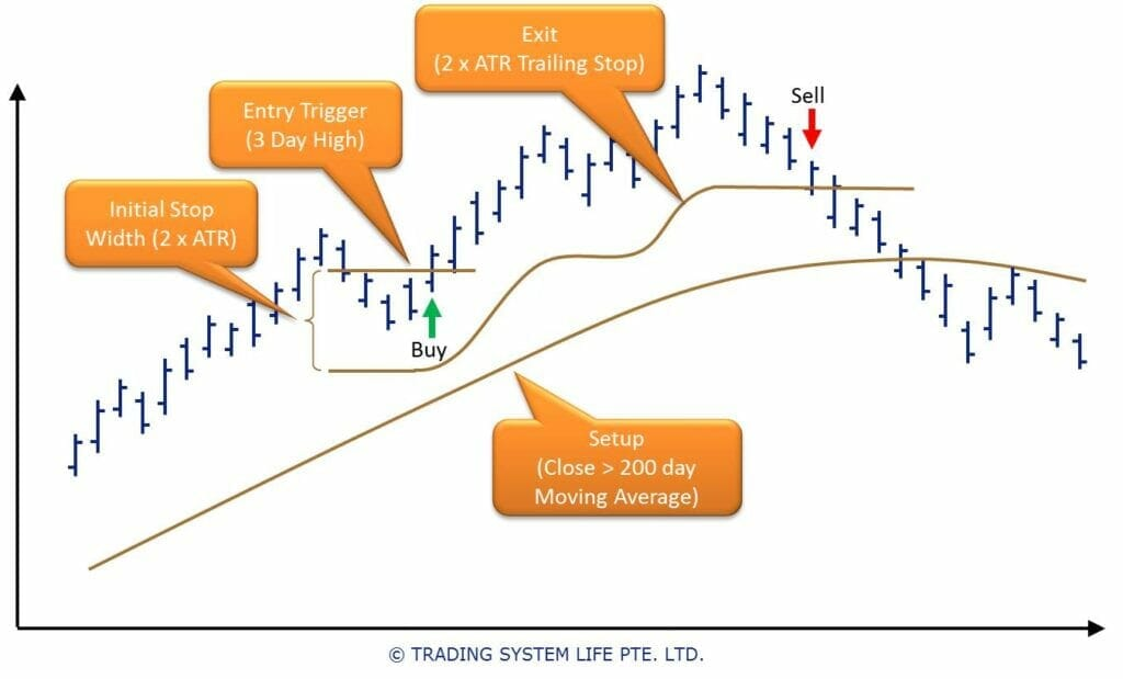 Trading System Development Process │ Trading System Backtesting Identify System Parameters