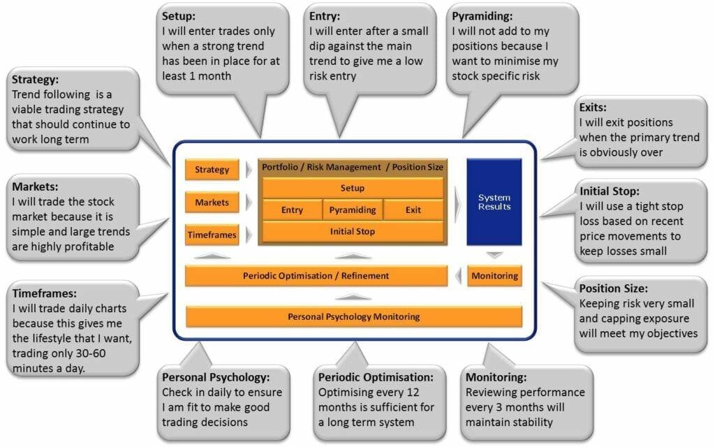Trading System Development Process │ Trading System Development Hypothesis