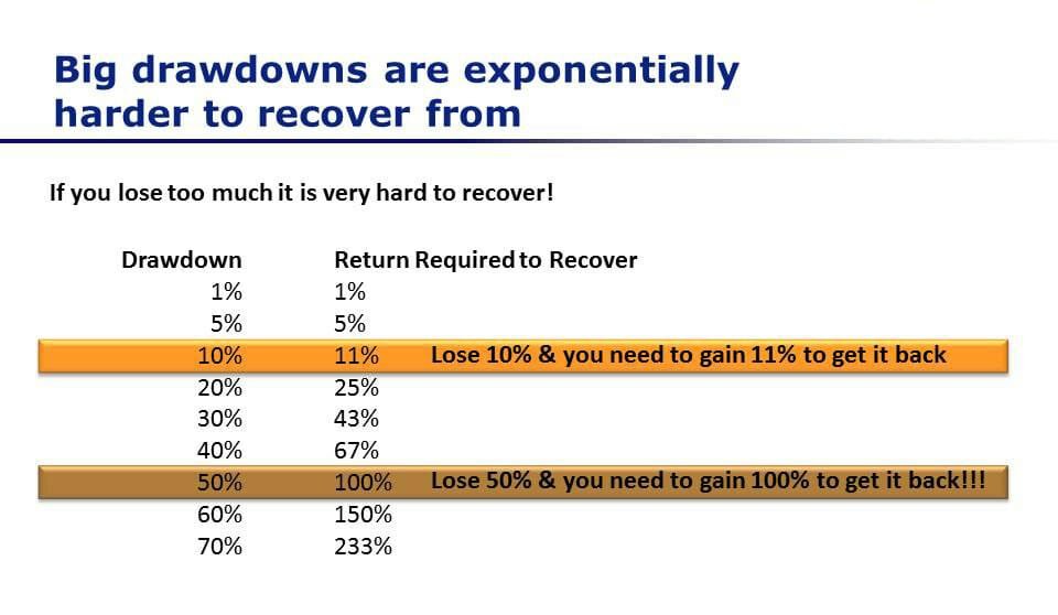 drawdown recovery percentages