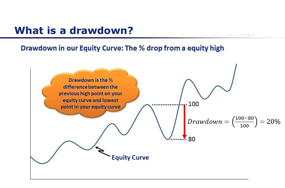 What Are Reasonable CAGR And Drawdown Targets - What Is A Drawdown