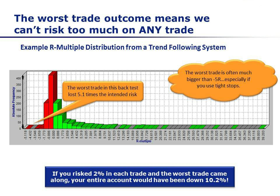 Trading System Risk Management And Position Sizing - Worst Trade Outcome Meaning