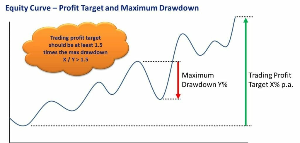 What Is A Realistic Target - Trading Profit Target And Maximum Drawdown Equity Curve