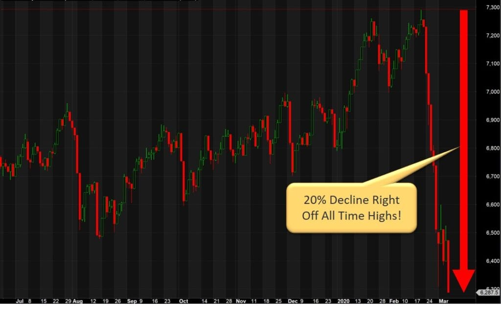 What To Do With Your Stock Trading When The Stock Market Loses Its Mind - The Australian All Ordinaries Stock Index Decline Due To Coronavirus (COVID19)
