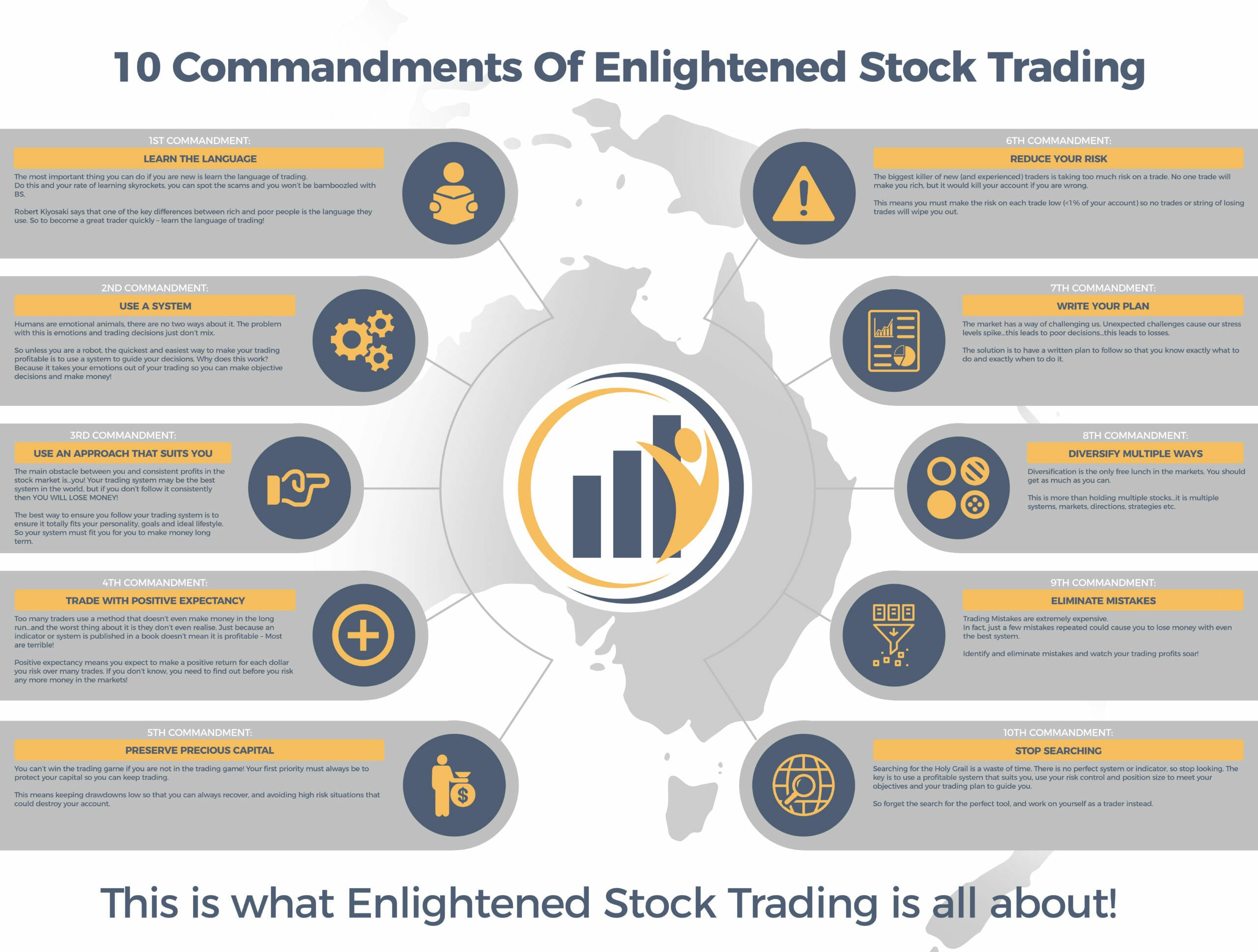10 Commandments of Enlightened and Profitable Stock Trading - Infographic