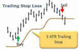 Using the Average True Range as a Trailing Stop Loss
