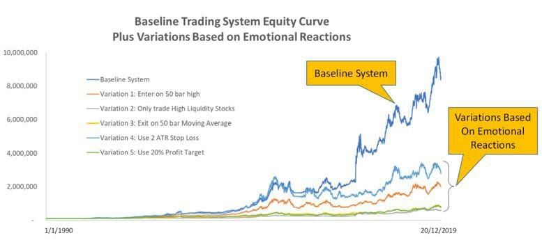 Backtesting Your Emotions To Build Confidence In Your System - Equity Curve