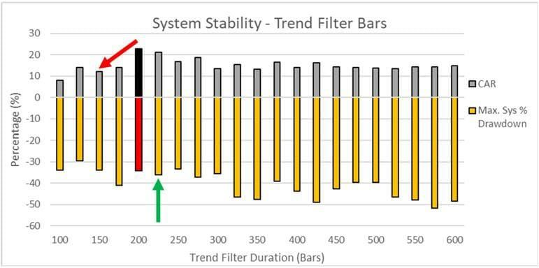 How Optimization Can Make Or Break Your Trading System - Stable Parameter Values - Trend Filter Duration