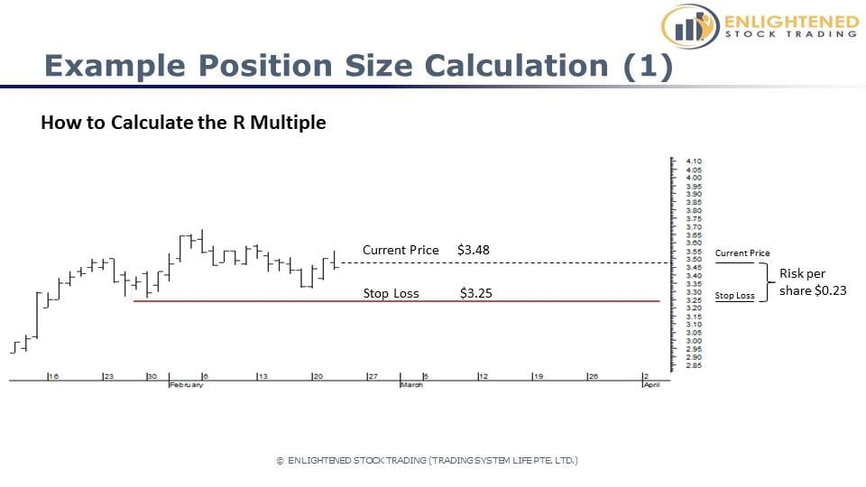 Turn Your Stock Trading Account Around in 6 Easy Steps - Correct Your Exposure - Example position size calculation  Using the percent risk position sizing model and your initial stop width to determine position size