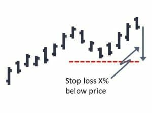 A percentage stop loss is placed a certain percentage below the entry price to limit your losses.