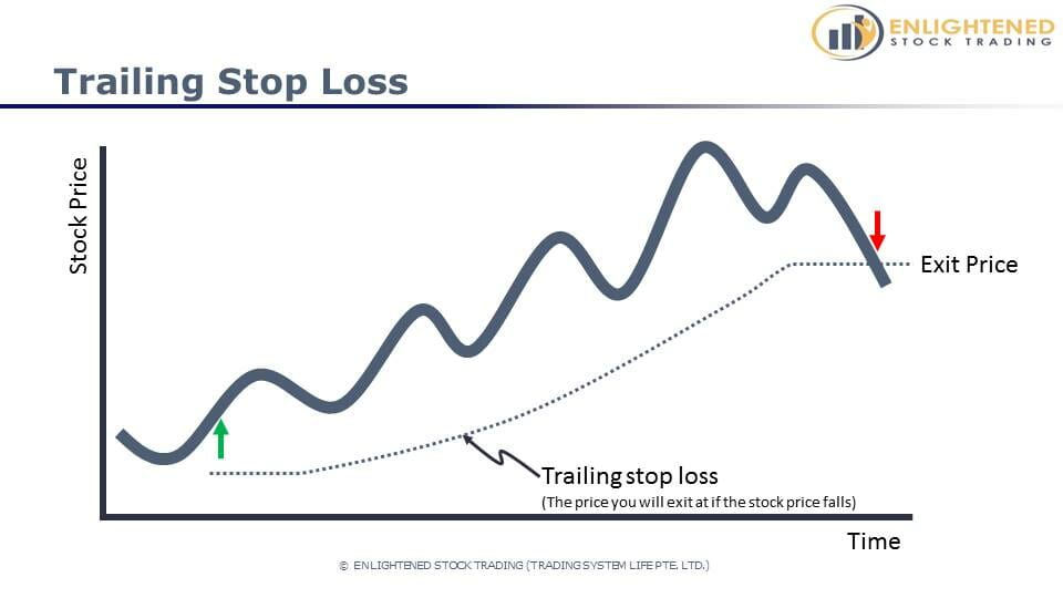 Turn Your Stock Trading Account Around in 6 Easy Steps - Using a trailing stop loss to plan your exits in advance