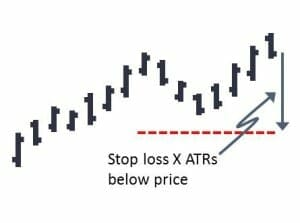 A good volatility based initial stop loss is placed a certain multiple of Average True Range below the entry price