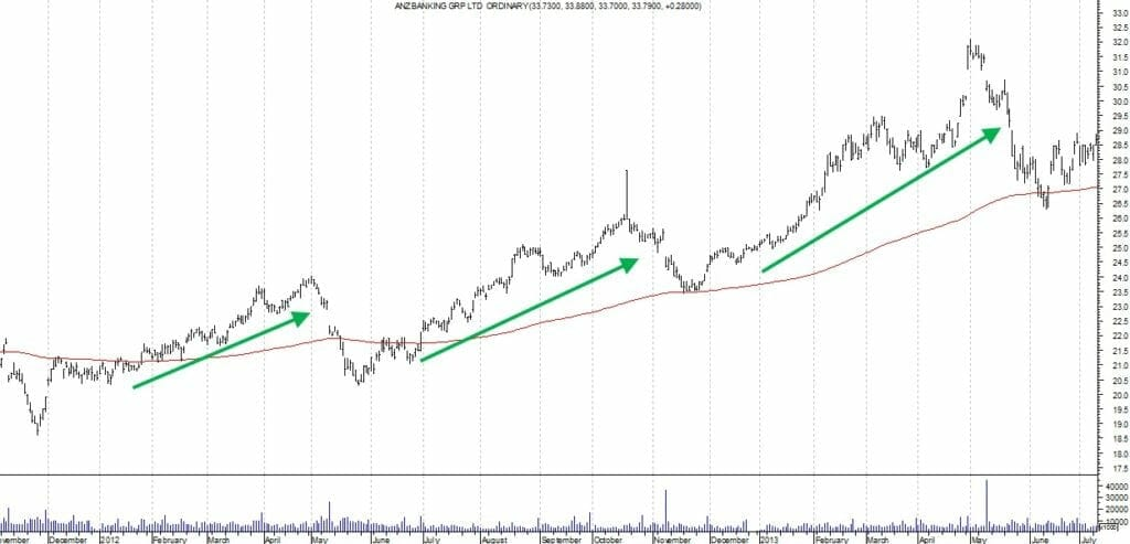 Which Markets Do Swing Trading Systems Work For - Stock Price Swing Example ANZ Bank