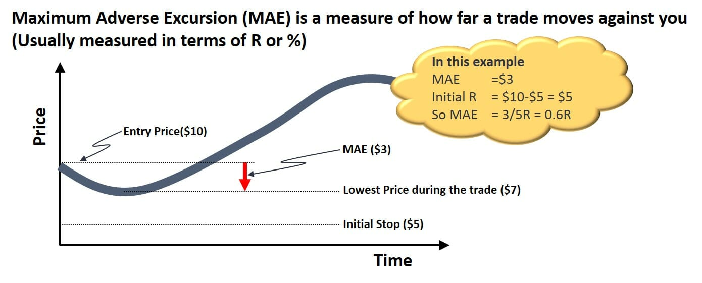 Definition of maximum adverse excursion - MAE in trading