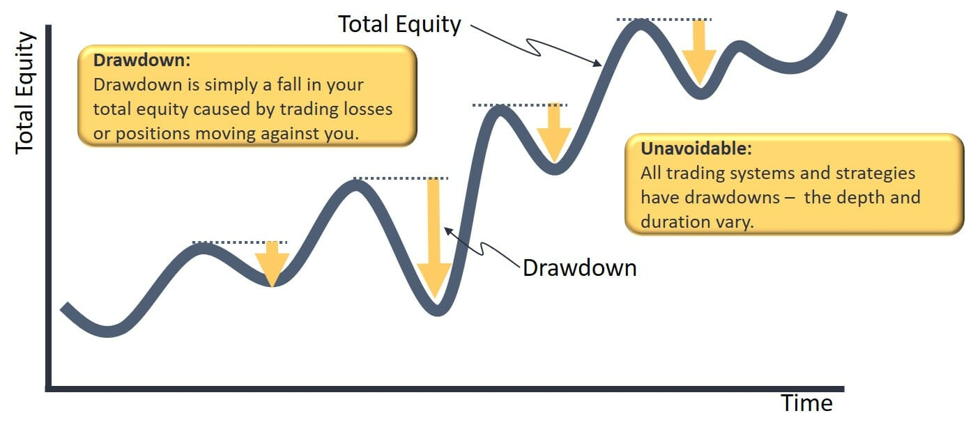 What is the definition of drawdown in stock trading?