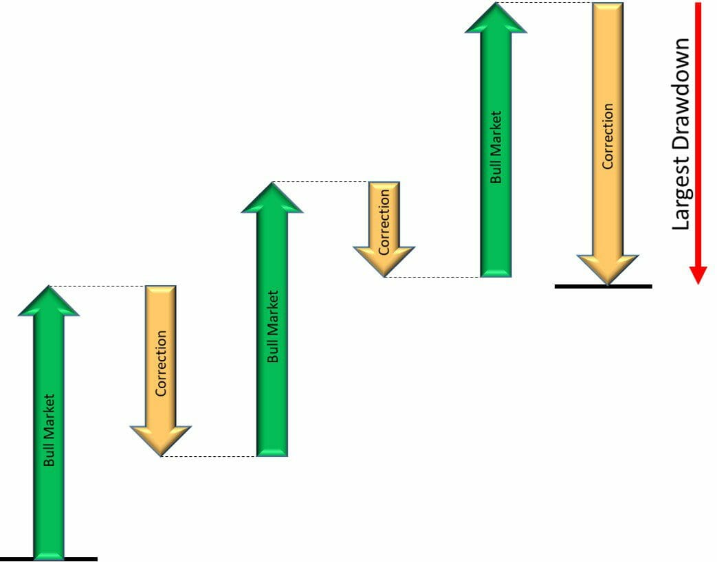 How sequence of stock market events impacts maximum drawdown - Example A
