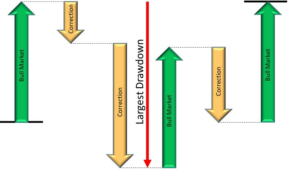How sequence of stock market events impacts maximum drawdown - Example B