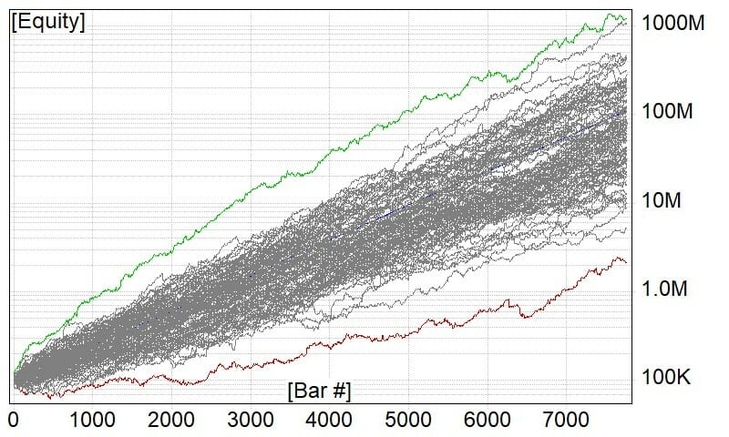 Monte Carlo Simulation showing different return and drawdown profiles