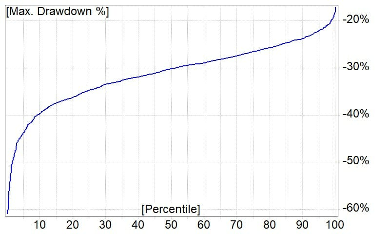 Monte Carlo Simulation showing the probability distribution of different max drawdown profiles