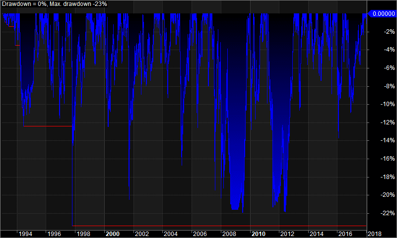 Underwater equity curve showing the maximum historical drawdown from a trading system backtest