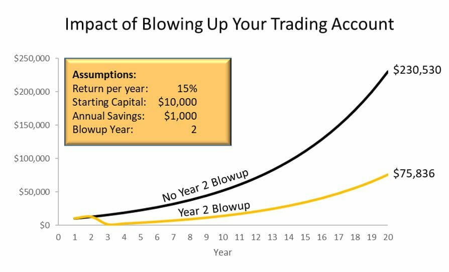 The impact of blowing up your trading account with a huge drawdown on your future wealth
