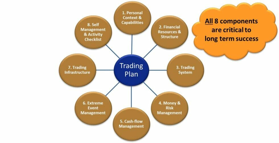 Why Your Trading Plan Is The Real Secret To Profitable Trading │ Trading Plan Components