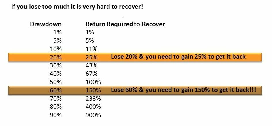 Large drawdowns dramatically limit your ability to recover to new equity highs in your stock trading