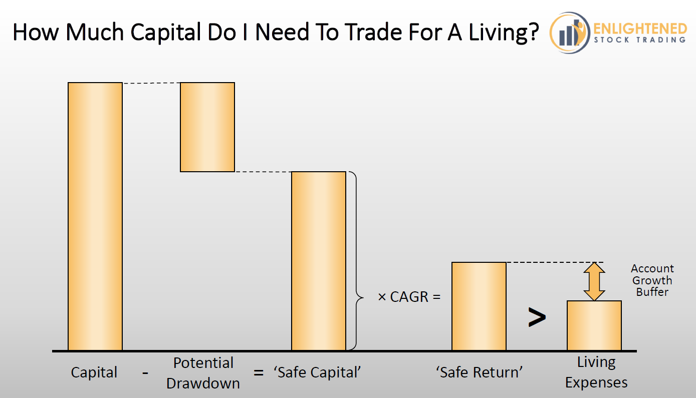 Learn Stock Trading - Calculate How much capital you need to trade stocks for a living