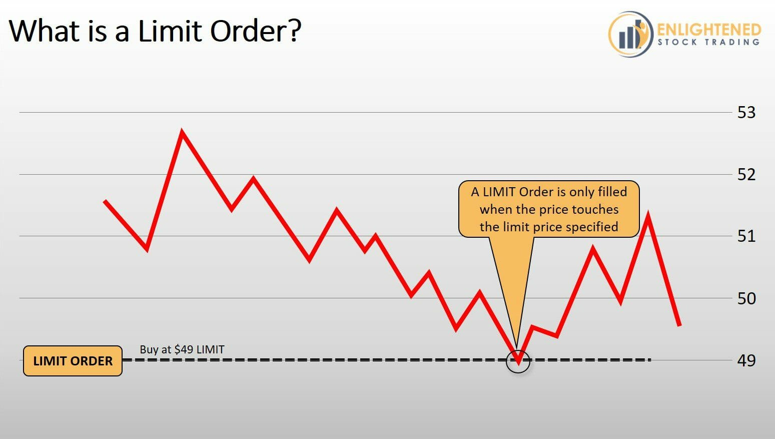 Stock Trading Order Types - What is a Limit Order - LMT