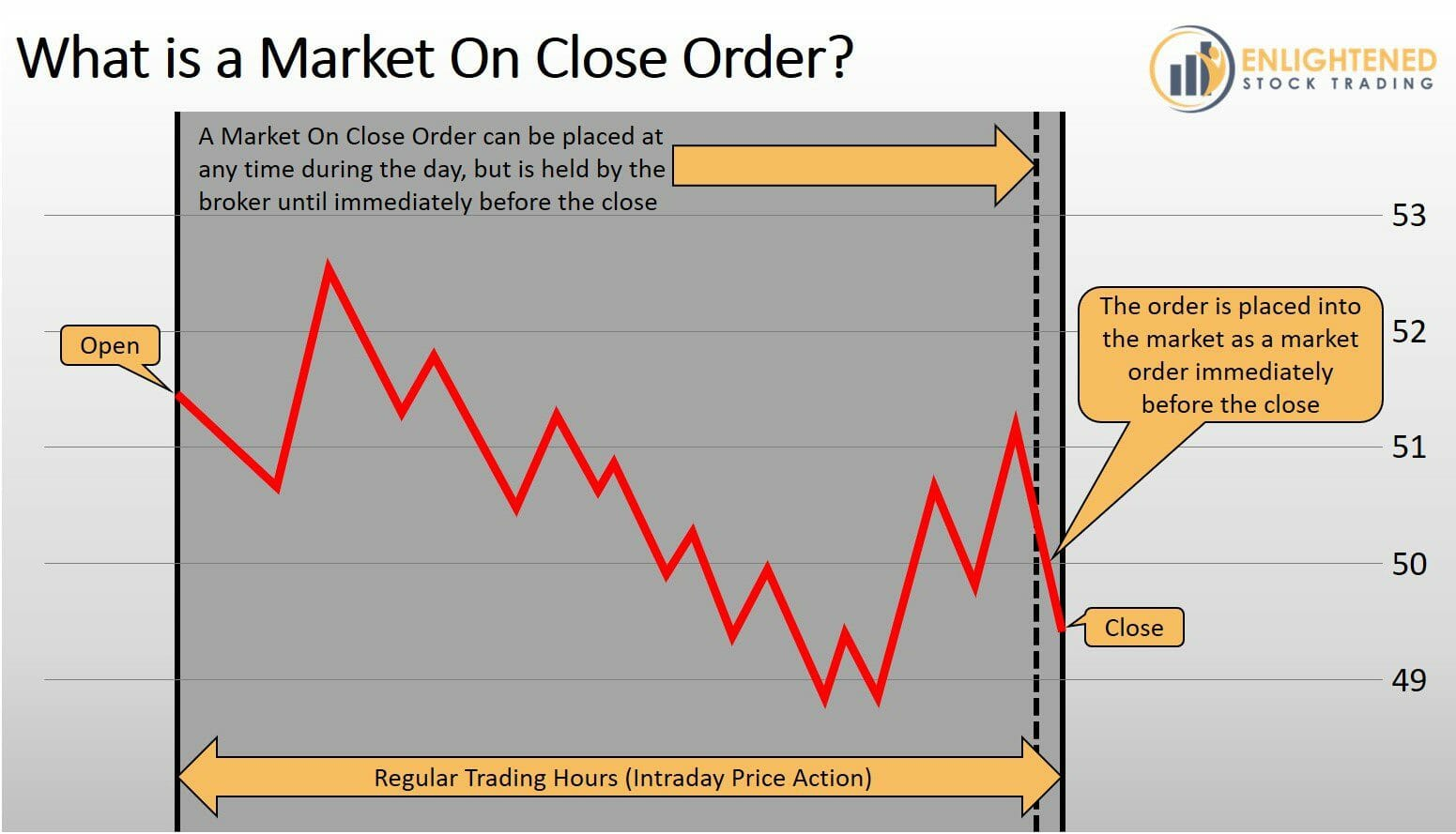 Stock Trading Order Types - What is a Market On Close Order Type - MOC