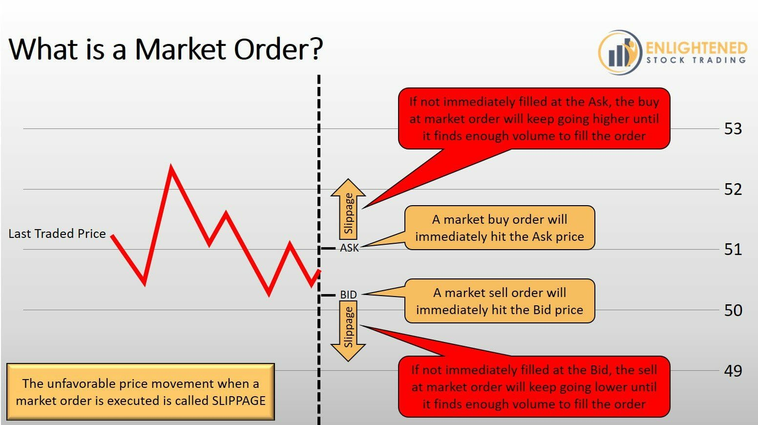 Stock Trading Order Types - What is a Market Order - MKT