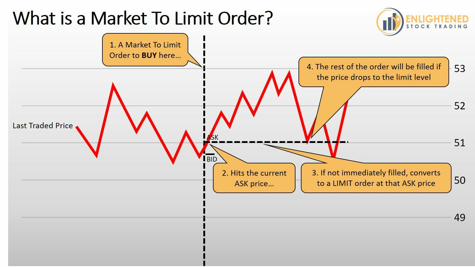Stock Trading Order Types - What is a Market To Limit Order Type - MTL