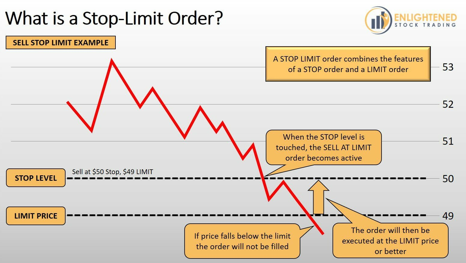 Stock Trading Order Types - What is a Stop Limit Order Type - STP LMT