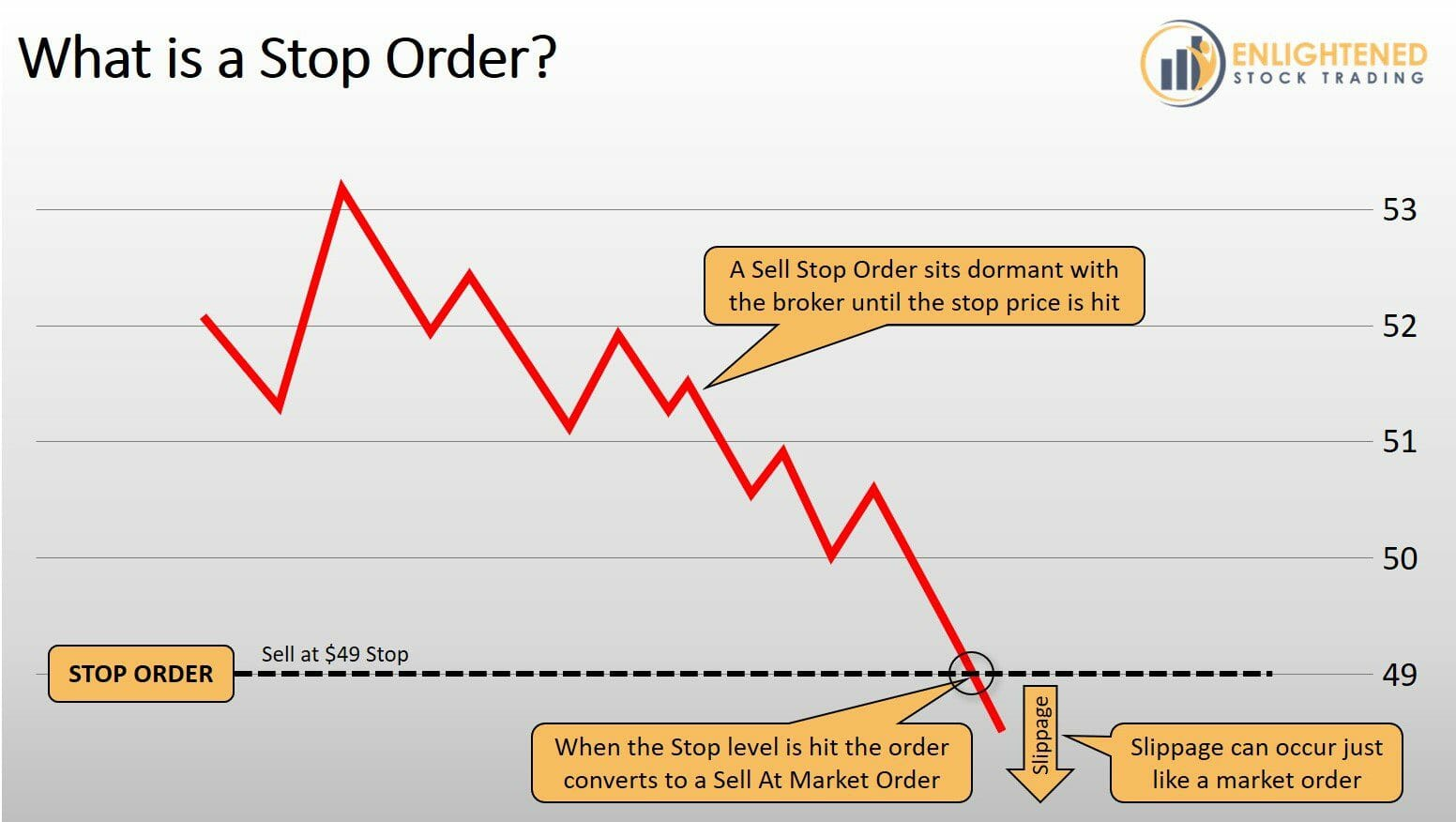 Stock Trading Order Types - What is a Stop Order Type - STP