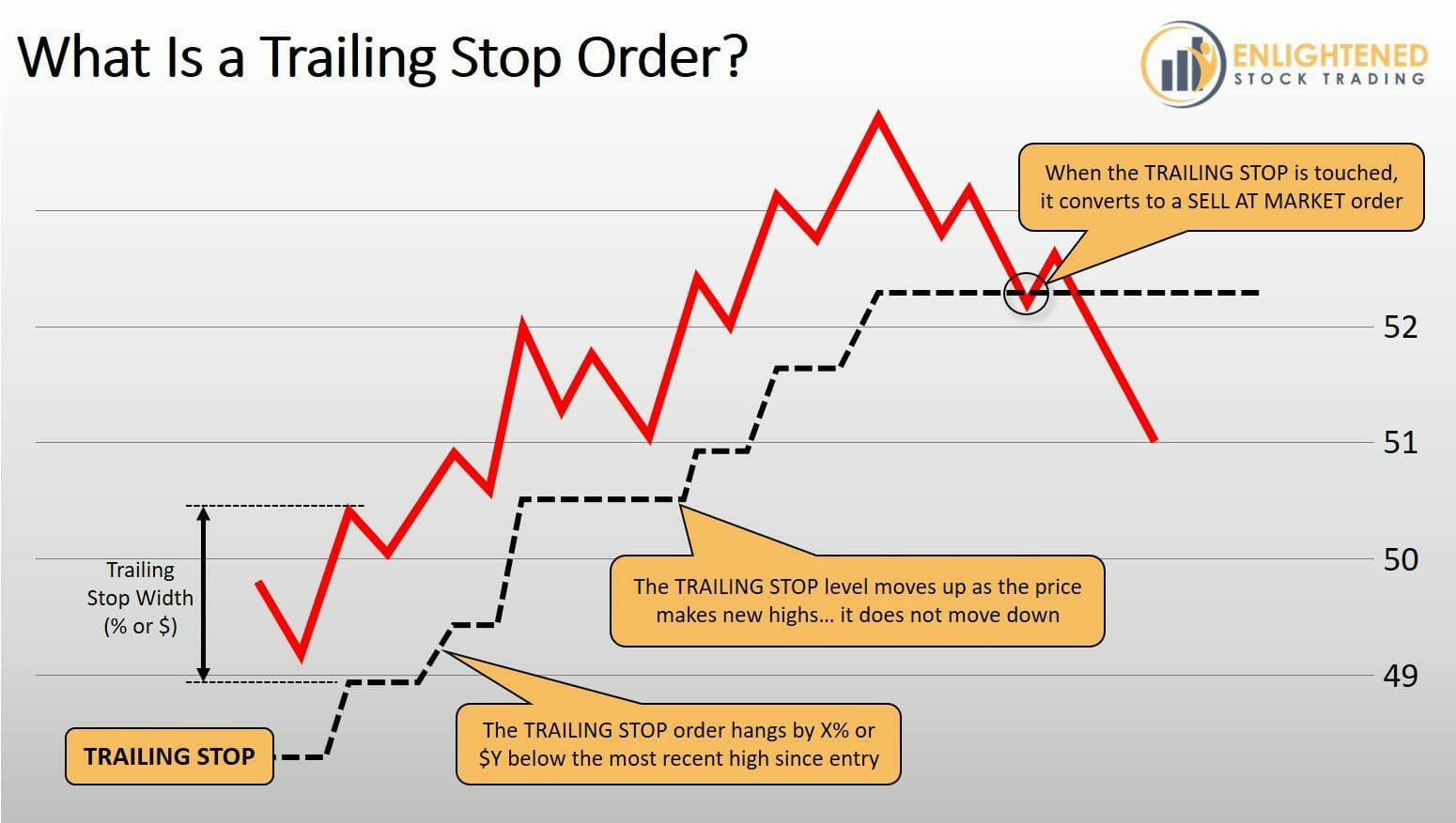 Stock Trading Order Types - What is a Trailing Stop Order Type - Trail