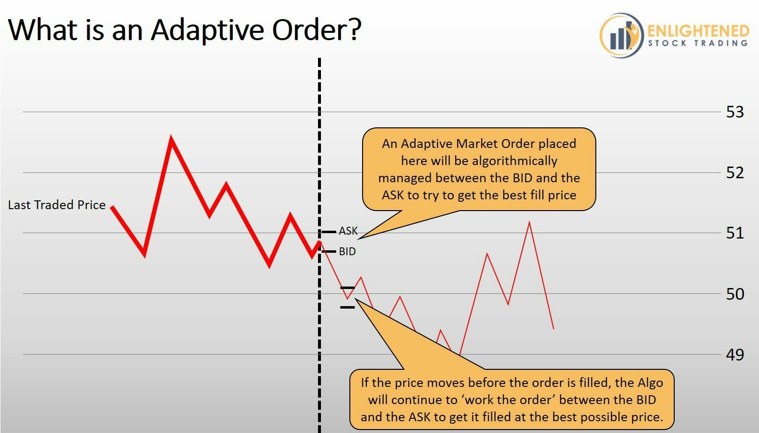 Stock Trading Order Types - What is an Adaptive Order Type