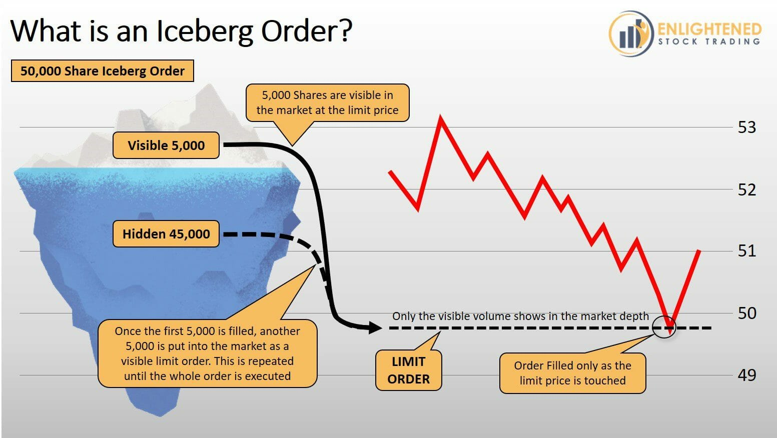 Stock Trading Order Types - What is an Iceberg Order Type - DarkIce