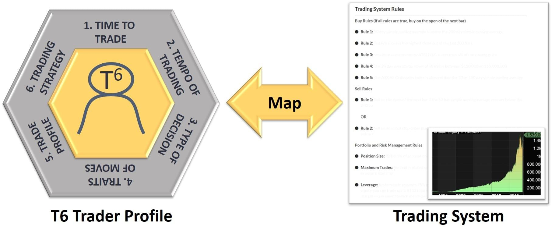 The-Trader-System-Map