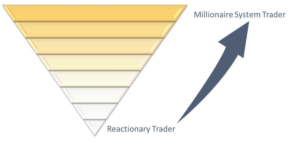 Trader-Success-System---Millionaire-Trader-Code-Inverted-Pyramid