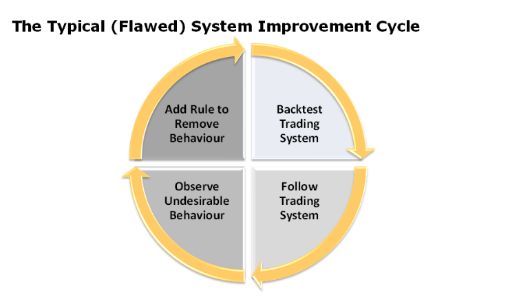 The Typical System Improvement Scale