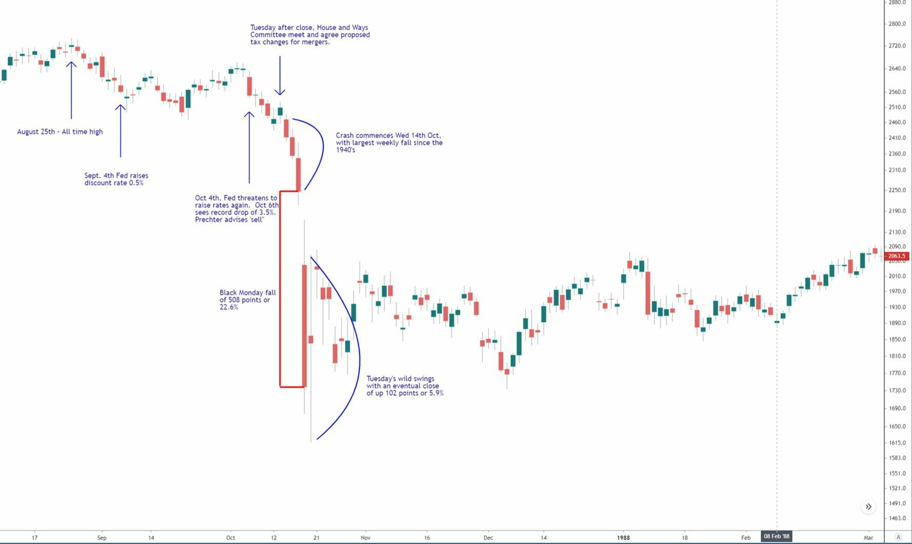 Black Monday in 1987 - Stock Market Crash of 1987 chart - Stock market crash history