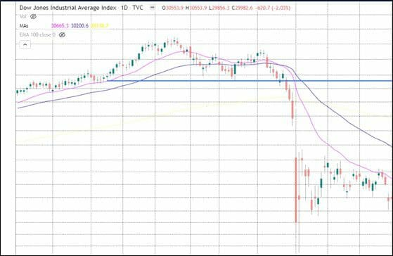 Stock Market Crash of 1987 Chart (Black Monday of 1987) - The Dow
