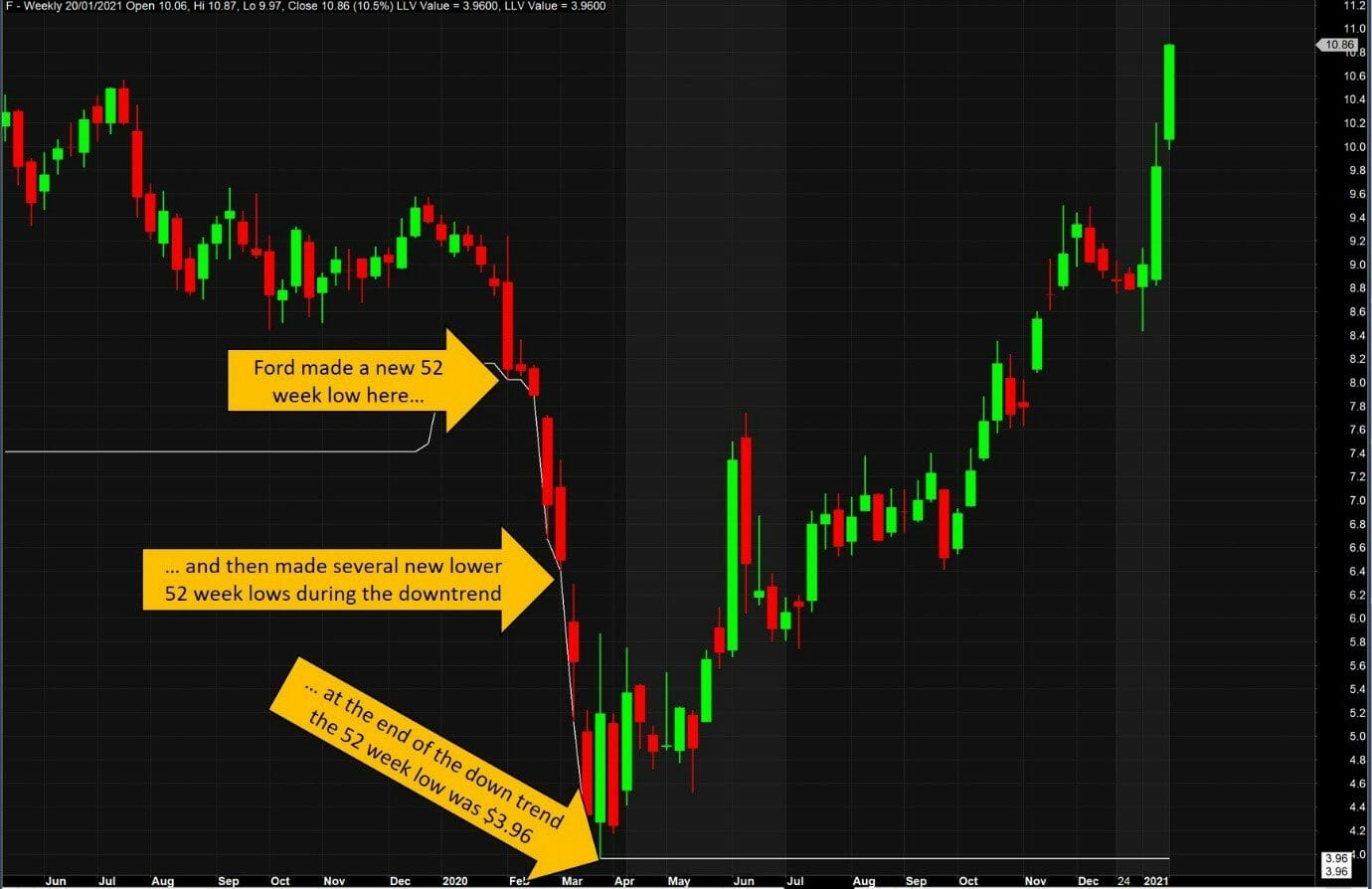 Example of a stocks 52 week low