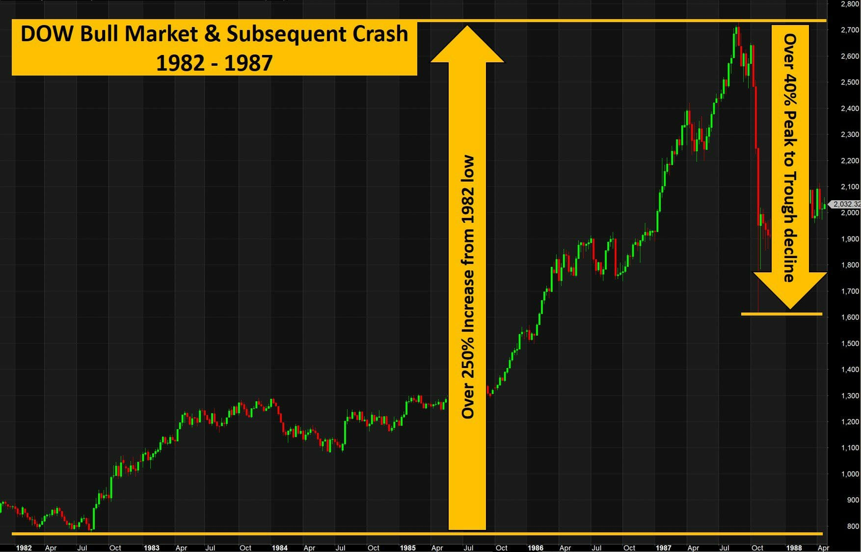 Stock Market Crash of 1987 - Bull market leading up to the crash