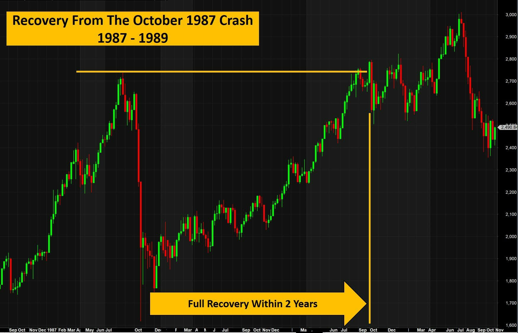 The Stock Market Crash of 1987 - How long was the recovery after the October 1987 Crash