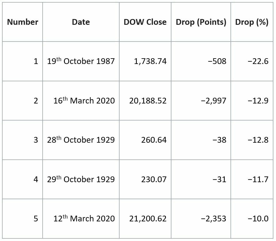Top 5 daily declines in Dow history - stock market crash of 1987
